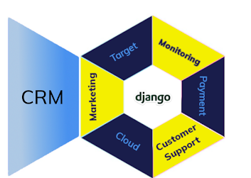 What is Django CRM and it's advantages - Micropyramid - MicroPyramid