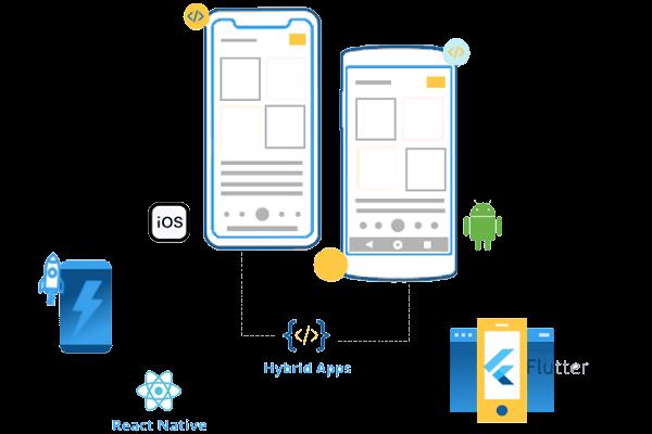mobile_development